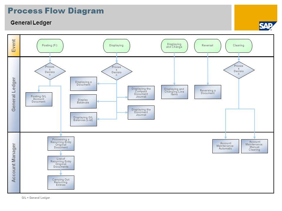 Process Flow Diagram General Ledger Account Manager Event G/L = General Ledger Proces s Decisio n Posting (FI)ReversalDisplaying Posting G/L Account D