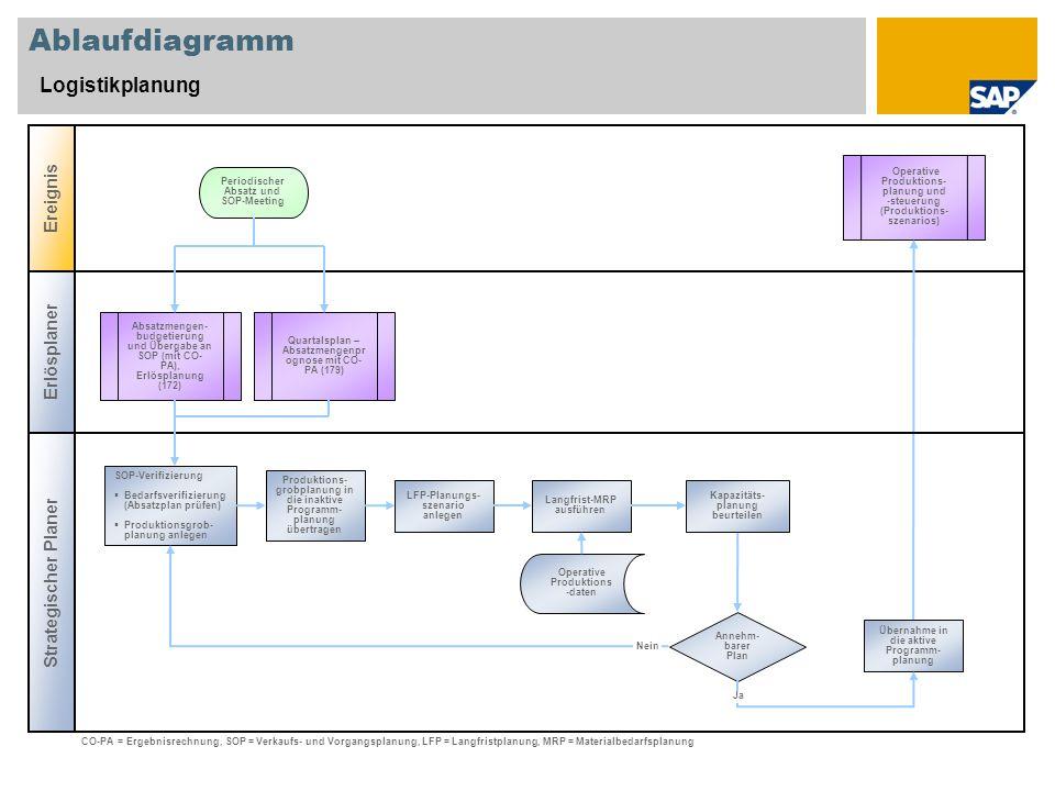 Ablaufdiagramm Logistikplanung Erlösplaner Strategischer Planer Ereignis Annehm- barer Plan Absatzmengen- budgetierung und Übergabe an SOP (mit CO- PA