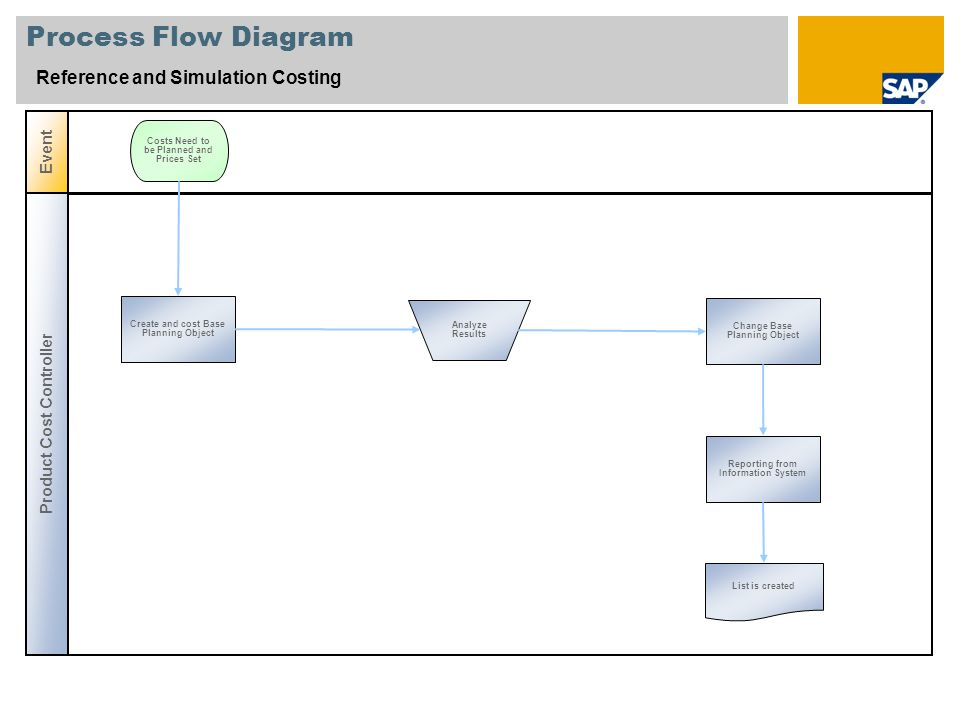 Process Flow Diagram Reference and Simulation Costing Product Cost Controller Event Create and cost Base Planning Object Costs Need to be Planned and