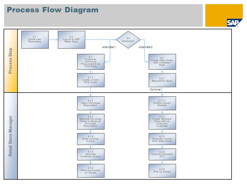 Process Flow Diagram Process Step 2.1 Check User Parametres 2.2 Log-on to SAP Retail Store 4.1 Customer Individual Procurement via Third Party 4.2 Cre