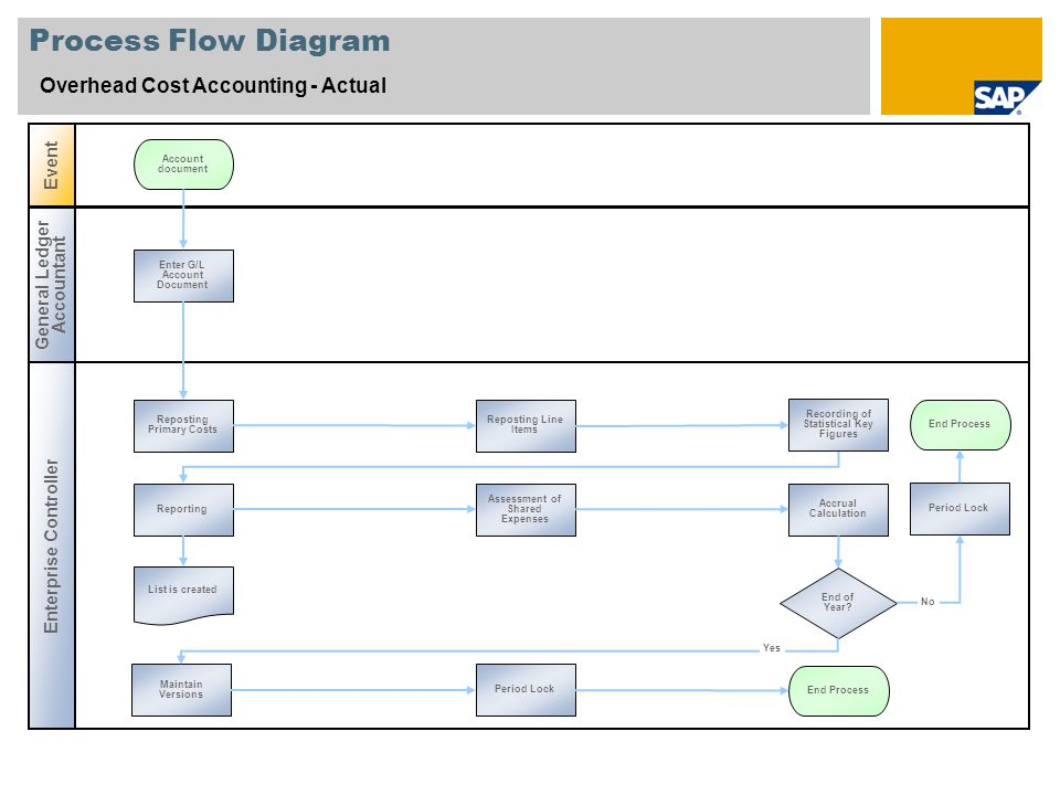 Process Flow Diagram Overhead Cost Accounting - Actual Enterprise Controller Event General Ledger Accountant Enter G/L Account Document End Process Re