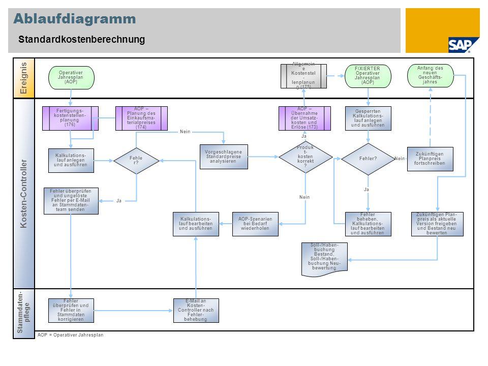 Ablaufdiagramm Standardkostenberechnung Stammdaten- pflege Ereignis Kosten-Controller Fehle r? AOP – Übernahme der Umsatz- kosten und Erlöse (173) All