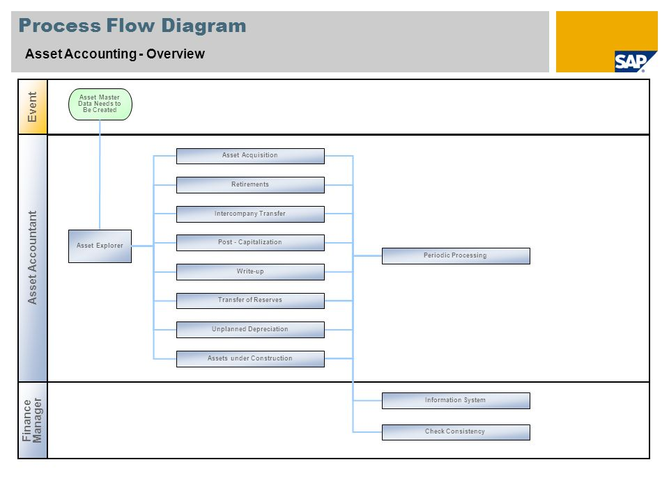 Process Flow Diagram Asset Accounting - Overview Asset Accountant Event Asset Explorer Asset Master Data Needs to Be Created Finance Manager Asset Acquisition Retirements Intercompany Transfer Post - Capitalization Write-up Transfer of Reserves Unplanned Depreciation Assets under Construction Periodic Processing Information System Check Consistency