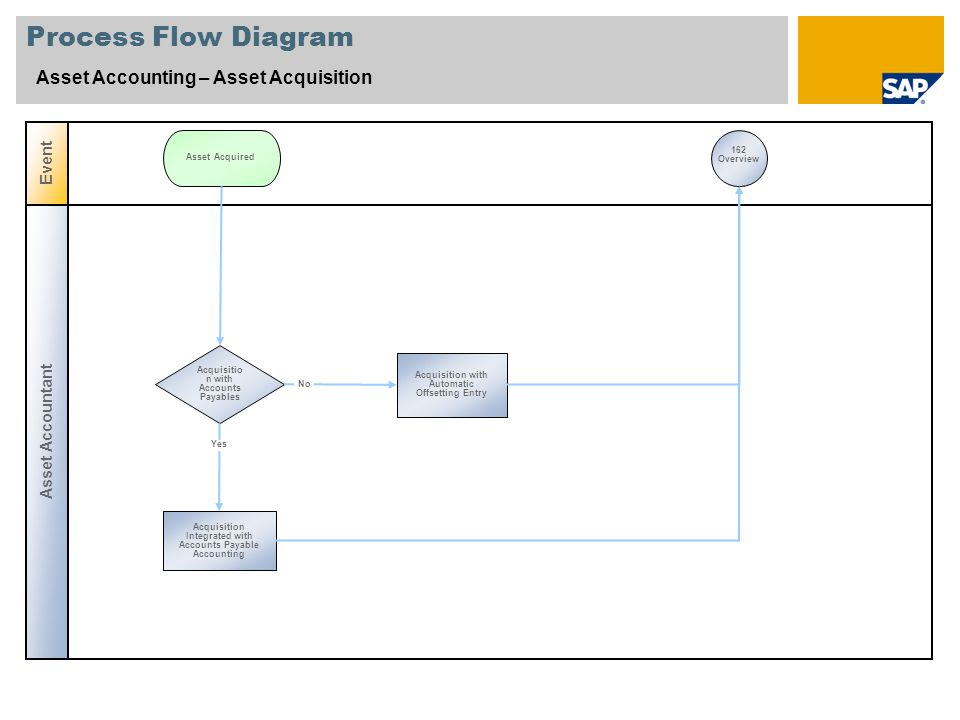 Process Flow Diagram Asset Accounting – Asset Acquisition Asset Accountant Event Acquisitio n with Accounts Payables Acquisition with Automatic Offsetting Entry Asset Acquired Acquisition Integrated with Accounts Payable Accounting 162 Overview Yes No