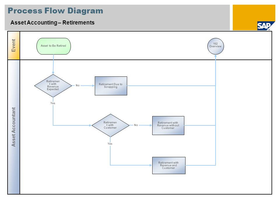 Process Flow Diagram Asset Accounting – Asset under Construction Asset Accountant Event Capitalize Asset under Construction Captial Asset Needs to Be Constructed without Investment Order 162 Overview Accounts Payable Post Down Payment Request Post Down Payment Down Payment Approved Post Closing Invoice Clear Down Payment