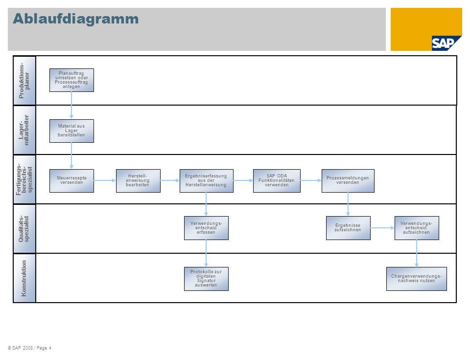© SAP 2008 / Page 4 Ablaufdiagramm Produktions- planer Lager- mitarbeiter Fertigungs- bereichs- spezialist Qualitäts- spezialist Konstruktion Planauft