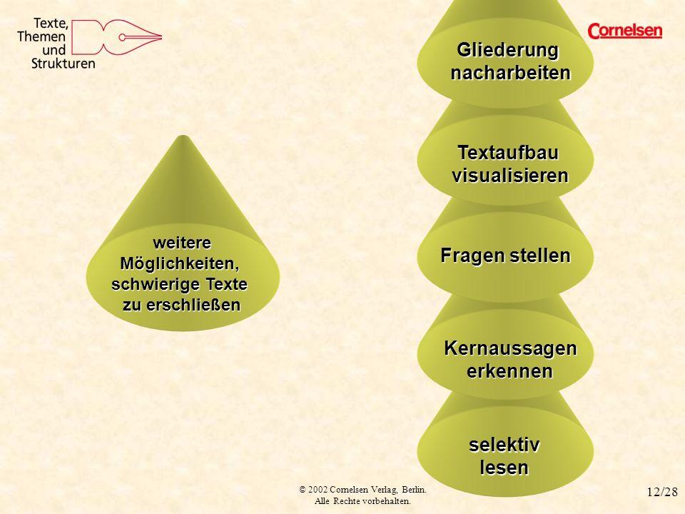 © 2002 Cornelsen Verlag, Berlin. Alle Rechte vorbehalten. 12/28 selektiv lesen Kernaussagen erkennen Fragen stellen Textaufbau visualisieren Verfahren