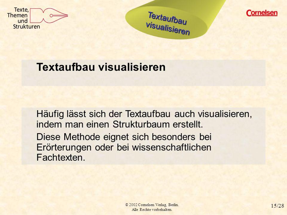 © 2002 Cornelsen Verlag, Berlin. Alle Rechte vorbehalten. 15/28 Textaufbau visualisieren Häufig lässt sich der Textaufbau auch visualisieren, indem ma
