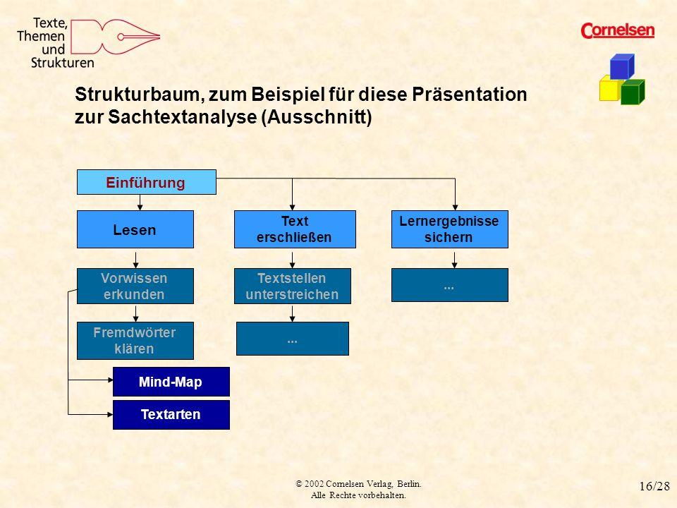 © 2002 Cornelsen Verlag, Berlin. Alle Rechte vorbehalten. 16/28 Strukturbaum Strukturbaum, zum Beispiel für diese Präsentation zur Sachtextanalyse (Au