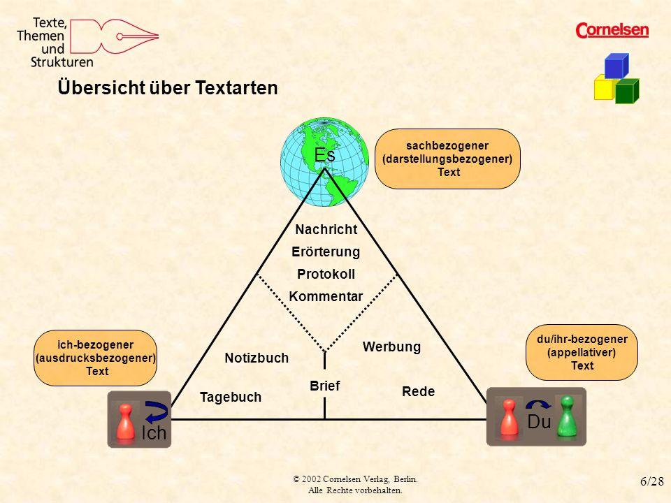 © 2002 Cornelsen Verlag, Berlin. Alle Rechte vorbehalten. 6/28 Textarten Übersicht über Textarten Nachricht Erörterung Protokoll Kommentar Notizbuch T