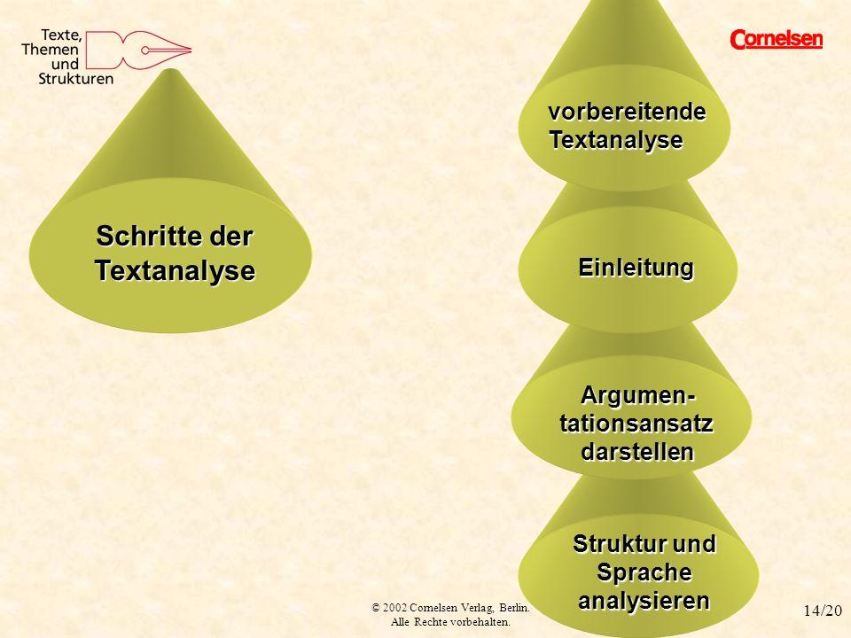 © 2002 Cornelsen Verlag, Berlin. Alle Rechte vorbehalten. 14/20 Struktur und Spracheanalysieren Argumen-tationsansatzdarstellen Einleitung Textanalyse