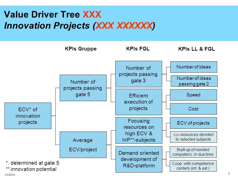 2 1/1/2014 Value Driver Tree Gruppe Innovation Projects (initiiert XXXXXX) Number of ideas Number of ideas passing gate 2 Speed Cost KPIs LL & FGL ECV of projects Lab-resources devoted to selected subjects Built up of needed competenc.