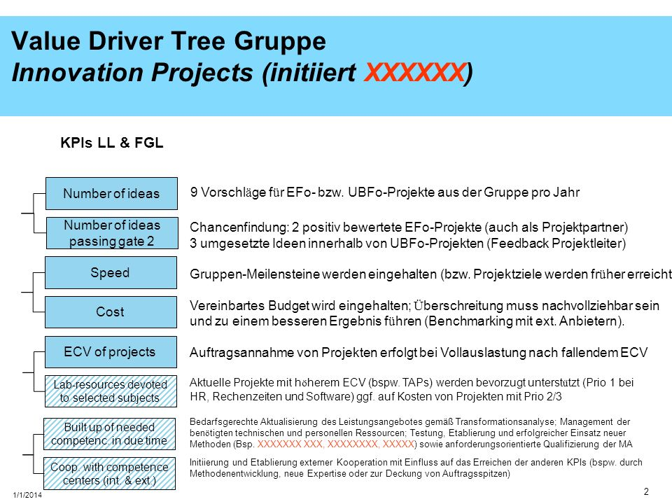 3 1/1/2014 Value Driver Tree XXX Innovation Projects (XXXXXXXXX) Number of ideas Number of ideas passing gate 2 Speed Cost KPIs LL & FGLZiele LL ECV of projects Lab-resources devoted to selected subjects Built up of needed competenc.