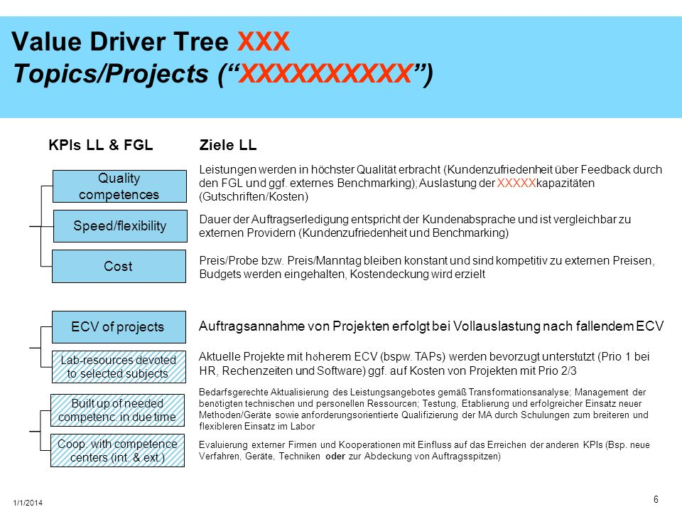 6 1/1/2014 Value Driver Tree XXX Topics/Projects (XXXXXXXXXX) Quality competences Speed/flexibility Cost ECV of projects Lab-resources devoted to sele