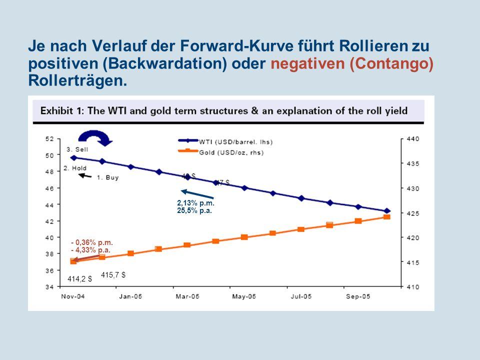 Je nach Verlauf der Forward-Kurve führt Rollieren zu positiven (Backwardation) oder negativen (Contango) Rollerträgen. 415,7 $ 414,2 $ - 0,36% p.m. -