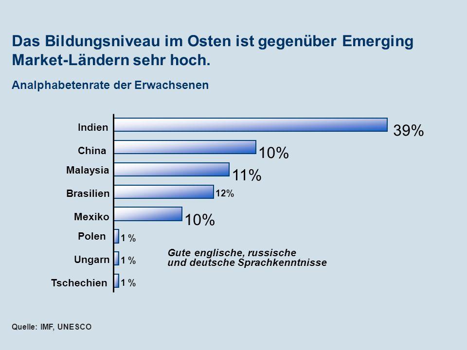Analphabetenrate der Erwachsenen Das Bildungsniveau im Osten ist gegenüber Emerging Market-Ländern sehr hoch. Quelle: IMF, UNESCO 1 % 10% 12% 11% 10%