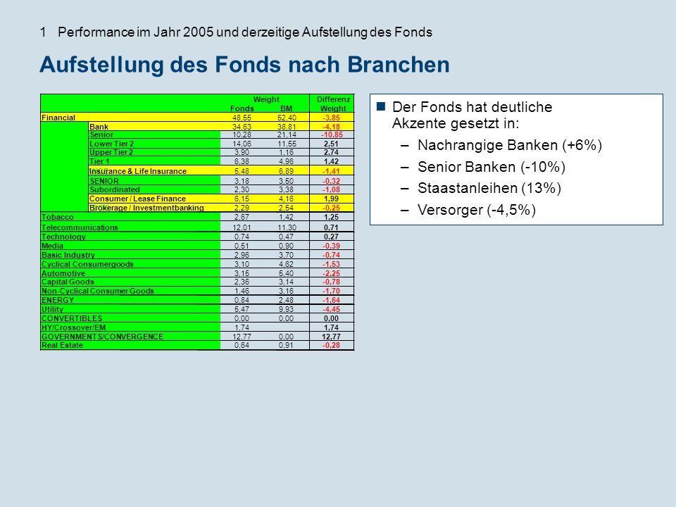 Aufstellung des Fonds nach Branchen Der Fonds hat deutliche Akzente gesetzt in: –Nachrangige Banken (+6%) –Senior Banken (-10%) –Staastanleihen (13%)