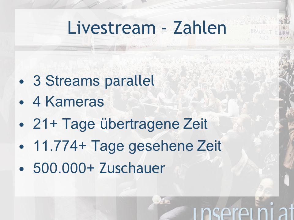 Livestream - Zahlen 3 Streams parallel 4 Kameras 21+ Tage übertragene Zeit 11.774+ Tage gesehene Zeit 500.000+ Zuschauer