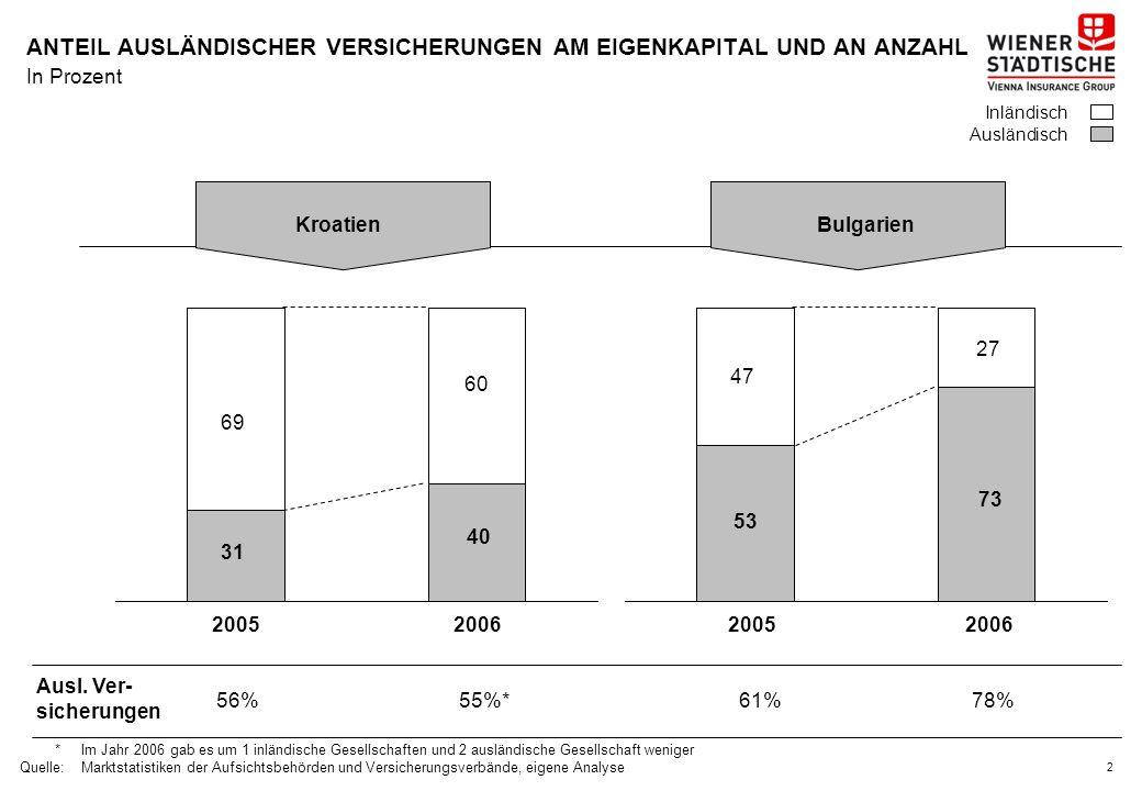 1 MARKTANTEILE AUSLÄNDISCHER VERSICHERER, 2006* *Ausländischer Versicherer als dominierender Eigentümer; Anteile zu 100%, wenn als ausländischer Versicherer definiert Quelle:Marktstatistiken der Aufsichtsbehörden und Versicherungsverbände, eigene Analyse In Prozent Durchschnitt SerbienTürkeiKroatienBulgarienRumänien 28 30 3535 61 73 40 100%