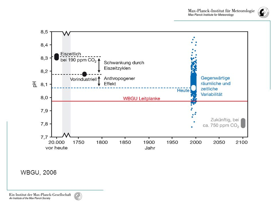 Burden sharing : Contraction and Convergence WBGU (2003) Development of per-capita emission rights under contraction and convergence in scenario A1T*-450 with years of convergence 2050