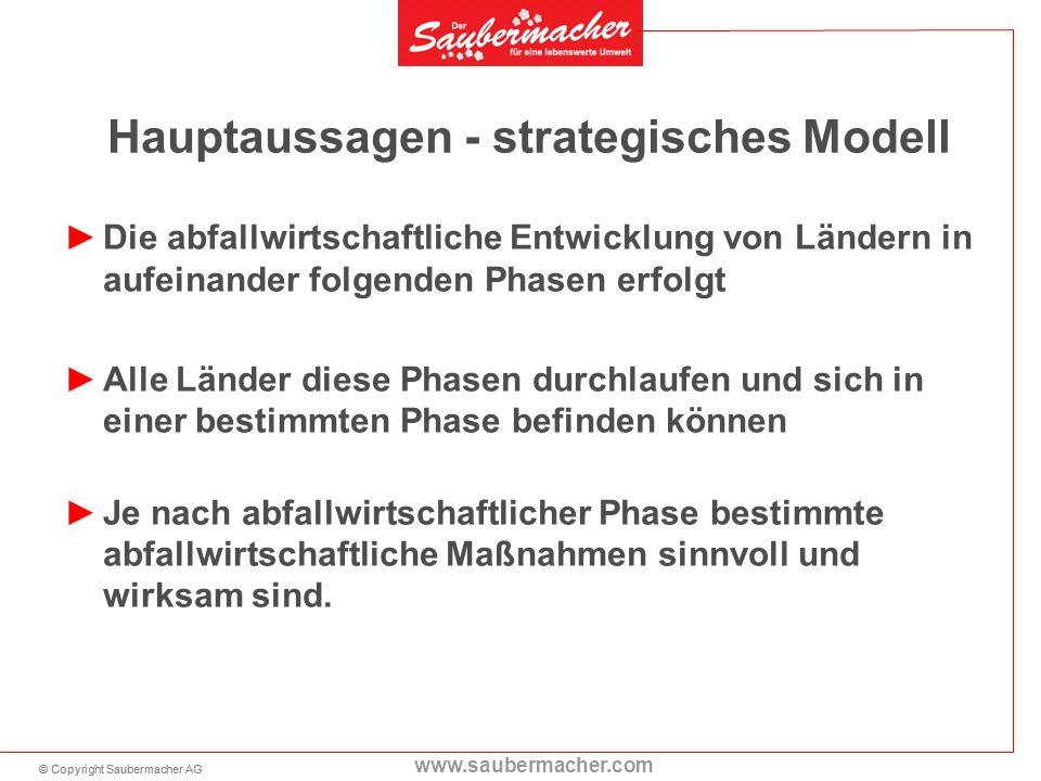 © Copyright Saubermacher AG www.saubermacher.com Hauptaussagen - strategisches Modell Die abfallwirtschaftliche Entwicklung von Ländern in aufeinander