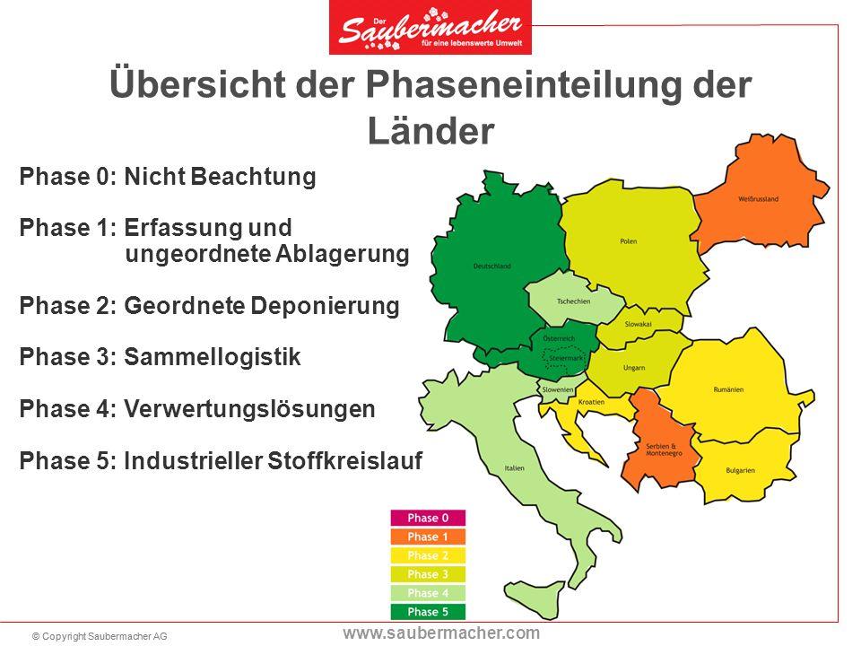 © Copyright Saubermacher AG www.saubermacher.com Übersicht der Phaseneinteilung der Länder Phase 0: Nicht Beachtung Phase 1: Erfassung und ungeordnete