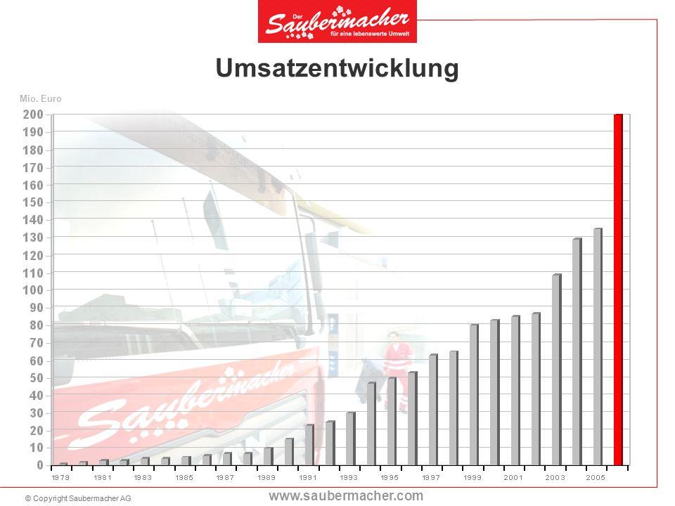 © Copyright Saubermacher AG www.saubermacher.com Umsatzentwicklung Mio. Euro