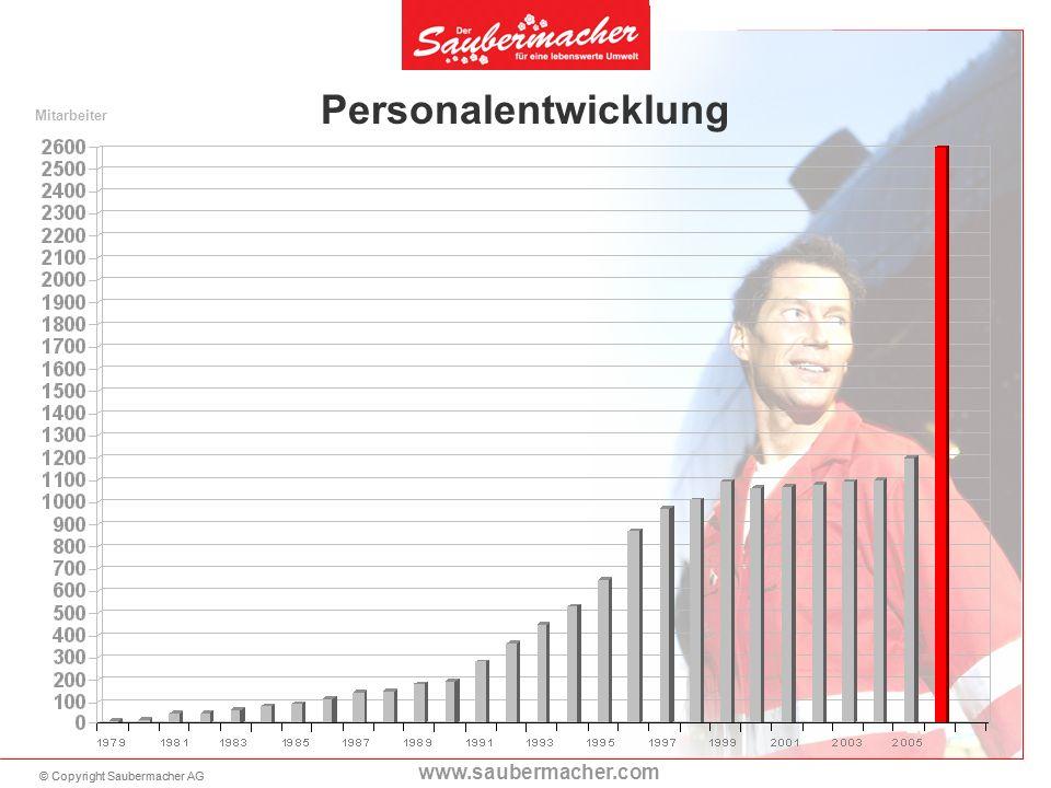 © Copyright Saubermacher AG www.saubermacher.com Personalentwicklung Mitarbeiter