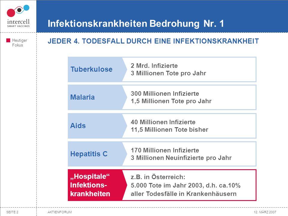12. MÄRZ 2007AKTIENFORUMSEITE 1 Agenda »Generelle Aspekte der Biotechindustrie »Intercell – von der Idee zum Produkt »Intercell – Aufbau und Ausblick