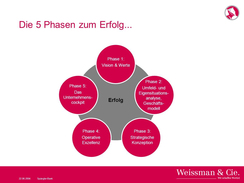 22.06.2004Spängler-Bank Die 5 Phasen zum Erfolg... Erfolg Phase 1: Vision & Werte Phase 2: Umfeld- und Eigensituations- analyse, Geschäfts- modell Pha
