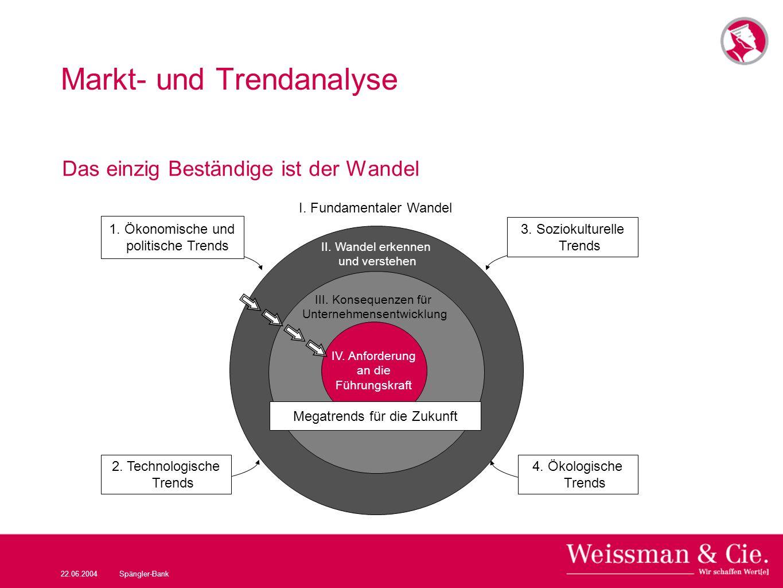 22.06.2004Spängler-Bank Markt- und Trendanalyse Das einzig Beständige ist der Wandel Phase 1: Vision & Werte I. Fundamentaler Wandel II. Wandel erkenn