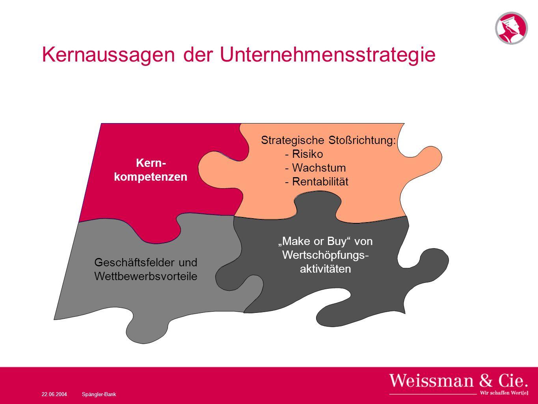 22.06.2004Spängler-Bank Kernaussagen der Unternehmensstrategie Make or Buy von Wertschöpfungs- aktivitäten Strategische Stoßrichtung: - Risiko - Wachs