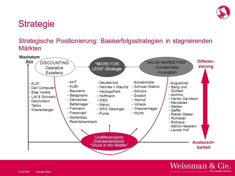 22.06.2004Spängler-Bank Strategie Strategische Positionierung: Basiserfolgsstrategien in stagnierenden Märkten Undifferenzierte Standardanbieter