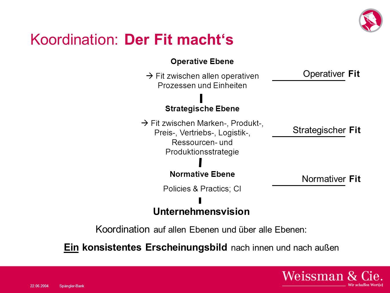 22.06.2004Spängler-Bank Koordination: Der Fit machts Operative Ebene Fit zwischen allen operativen Prozessen und Einheiten Operativer Fit Strategische
