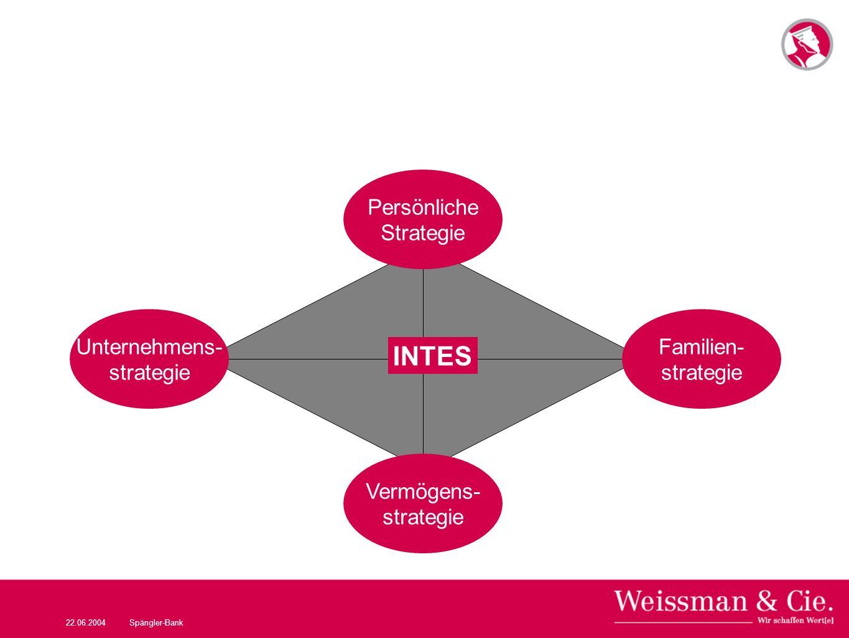 22.06.2004Spängler-Bank Familien- strategie Persönliche Strategie Unternehmens- strategie Vermögens- strategie INTES
