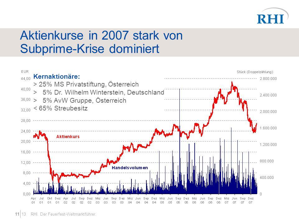 1311 RHI. Der Feuerfest-Weltmarktführer. Aktienkurse in 2007 stark von Subprime-Krise dominiert Kernaktionäre: > 25% MS Privatstiftung, Österreich > 5