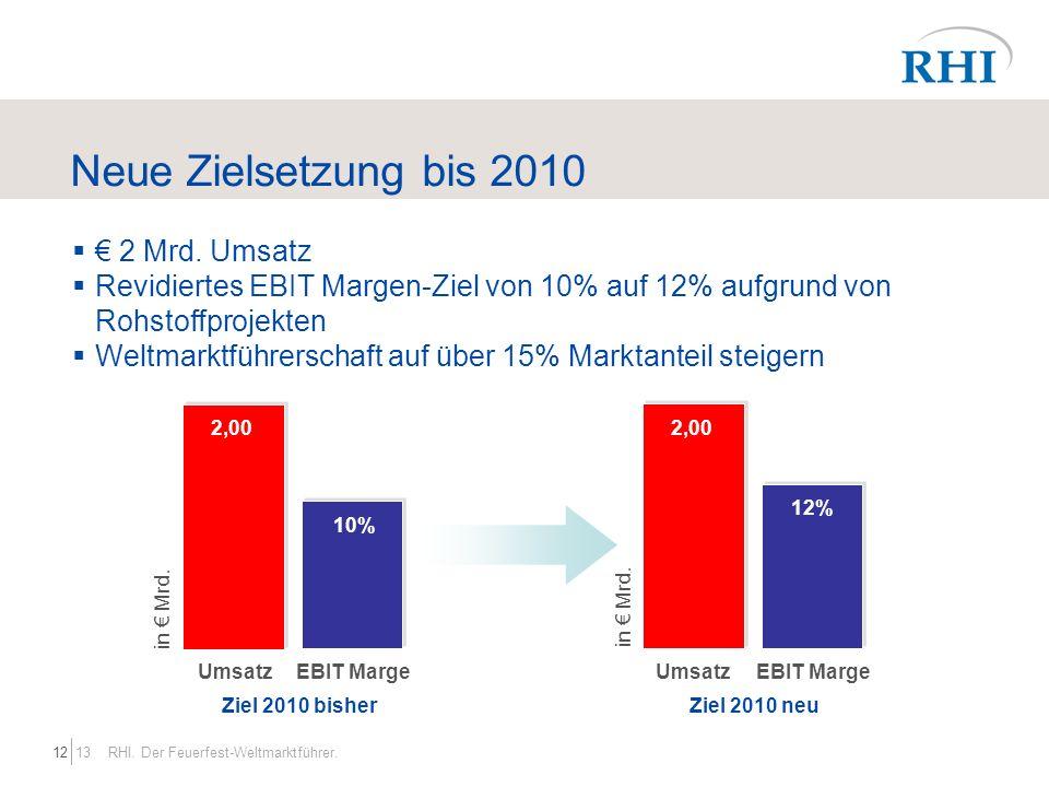 1312 RHI. Der Feuerfest-Weltmarktführer. Neue Zielsetzung bis 2010 2 Mrd. Umsatz Revidiertes EBIT Margen-Ziel von 10% auf 12% aufgrund von Rohstoffpro