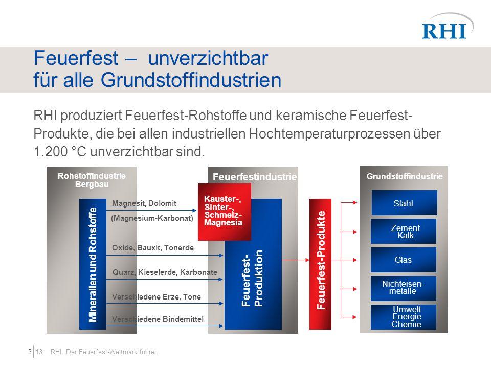 133 RHI. Der Feuerfest-Weltmarktführer. Feuerfest – unverzichtbar für alle Grundstoffindustrien RHI produziert Feuerfest-Rohstoffe und keramische Feue