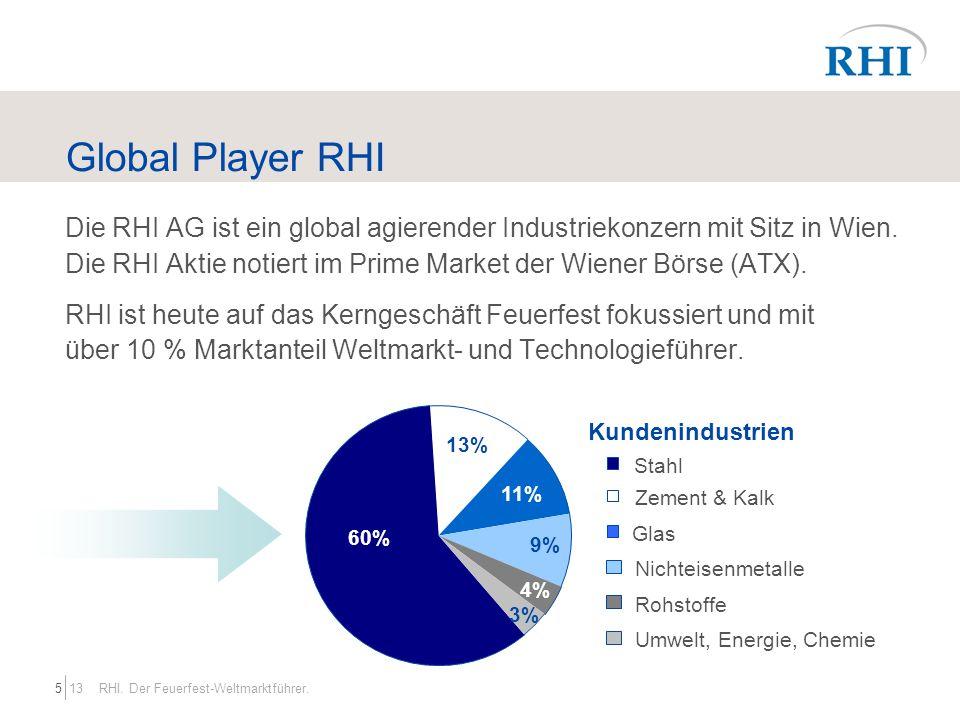 135 RHI. Der Feuerfest-Weltmarktführer. Global Player RHI Kundenindustrien Die RHI AG ist ein global agierender Industriekonzern mit Sitz in Wien. Die