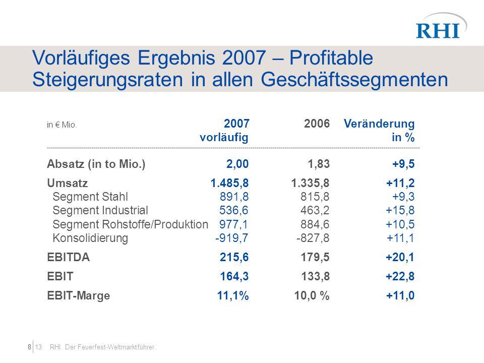 139 RHI.Der Feuerfest-Weltmarktführer. Vorläufiges Ergebnis 2007 im Überblick in Mio.