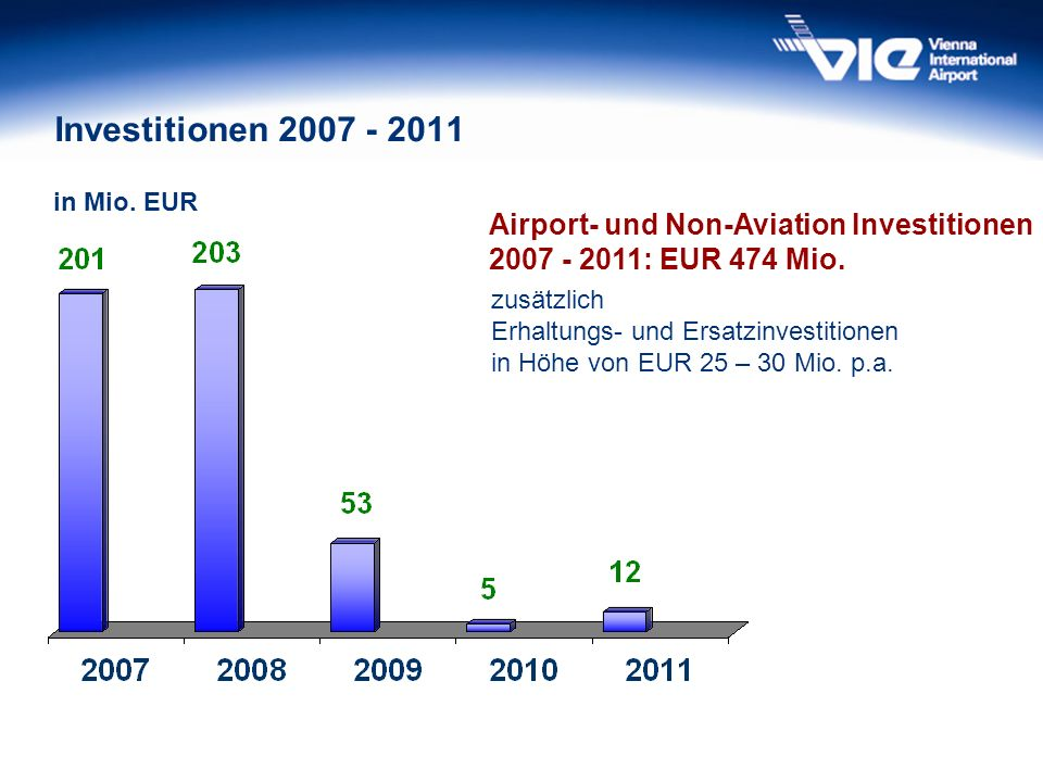 in Mio. EUR Airport- und Non-Aviation Investitionen 2007 - 2011: EUR 474 Mio.