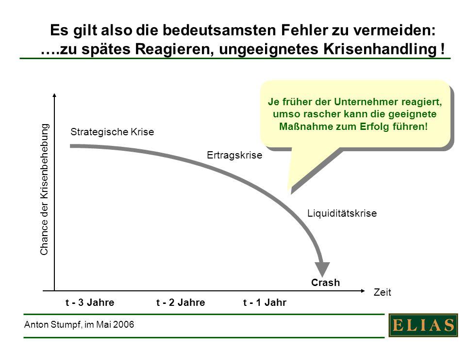 Anton Stumpf, im Mai 2006 Es gilt also die bedeutsamsten Fehler zu vermeiden: ….zu spätes Reagieren, ungeeignetes Krisenhandling ! Ertragskrise Strate