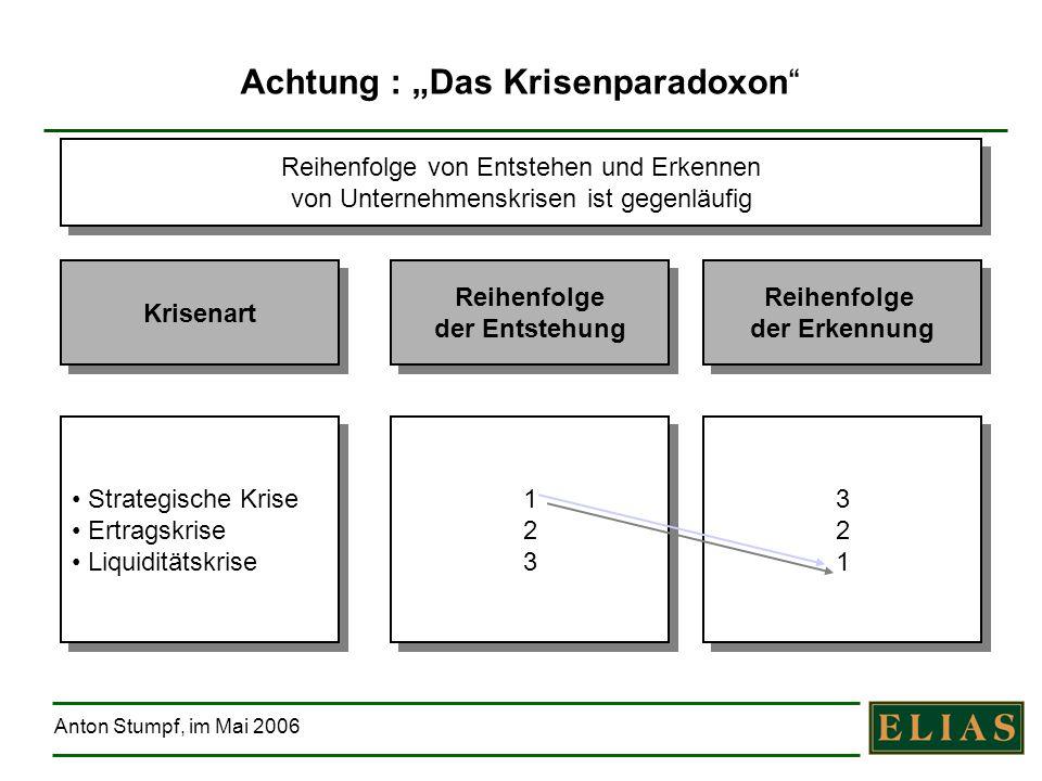 Anton Stumpf, im Mai 2006 Achtung : Das Krisenparadoxon Krisenart Reihenfolge der Entstehung Reihenfolge der Entstehung Reihenfolge der Erkennung Reih