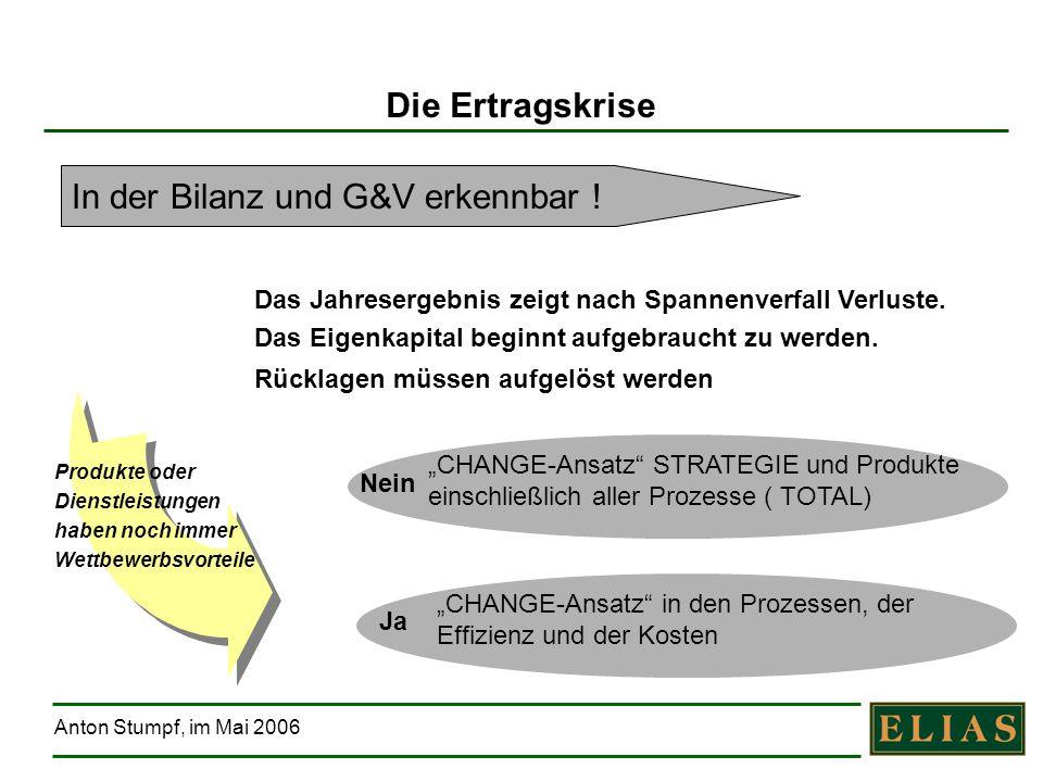 Anton Stumpf, im Mai 2006 In der Bilanz und G&V erkennbar ! Das Jahresergebnis zeigt nach Spannenverfall Verluste. Das Eigenkapital beginnt aufgebrauc