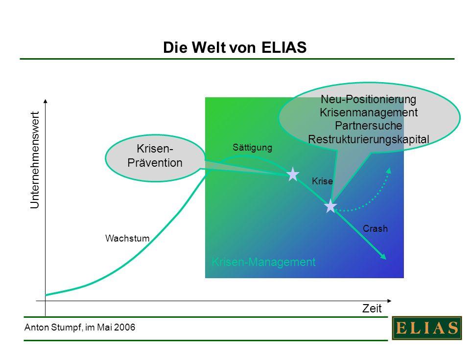 Anton Stumpf, im Mai 2006 Krisen-Management Die Welt von ELIAS Zeit Wachstum Sättigung Krise Crash Krisen- Prävention Unternehmenswert Neu-Positionier