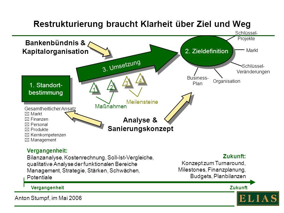 Anton Stumpf, im Mai 2006 Restrukturierung braucht Klarheit über Ziel und Weg 1. Standort- bestimmung 1. Standort- bestimmung Gesamtheitlicher Ansatz