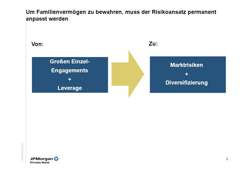CONFIDENTIAL 3 Großen Einzel- Engagements + Leverage Marktrisiken + Diversifizierung Von: Zu: Um Familienvermögen zu bewahren, muss der Risikoansatz permanent anpasst werden