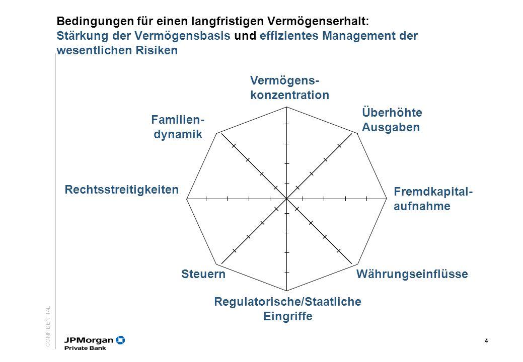 CONFIDENTIAL 3 Großen Einzel- Engagements + Leverage Marktrisiken + Diversifizierung Von: Zu: Um Familienvermögen zu bewahren, muss der Risikoansatz p