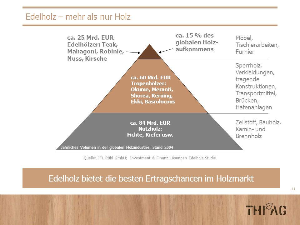 11 Edelholz – mehr als nur Holz Edelholz bietet die besten Ertragschancen im Holzmarkt ca. 60 Mrd. EUR Tropenhölzer: Okume, Meranti, Shorea, Keruing,