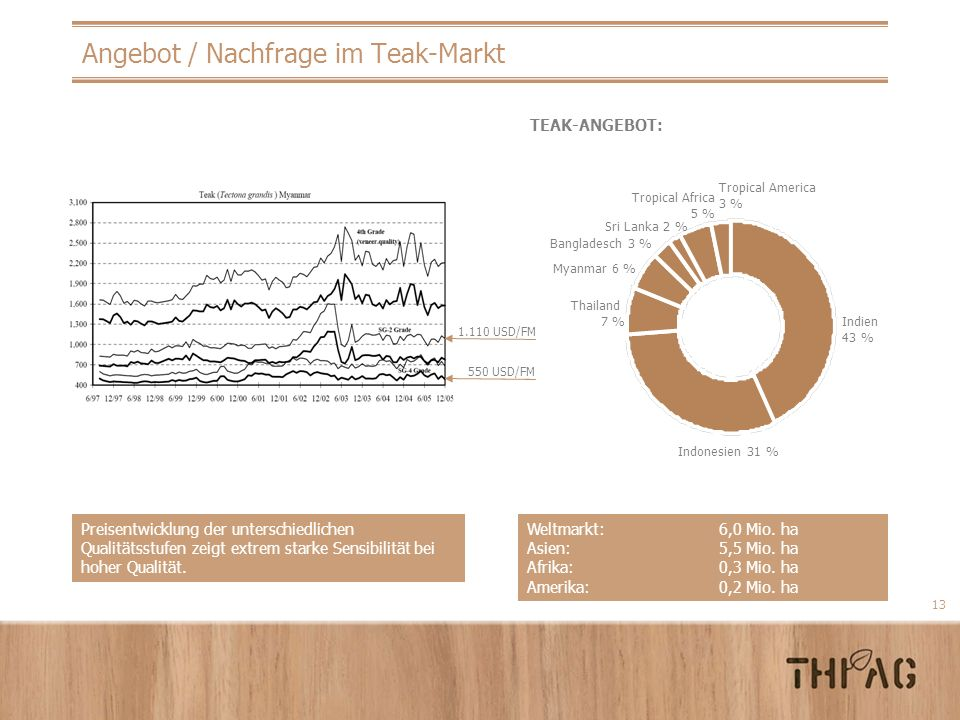 13 Angebot / Nachfrage im Teak-Markt TEAK-ANGEBOT: Weltmarkt:6,0 Mio. ha Asien:5,5 Mio. ha Afrika:0,3 Mio. ha Amerika:0,2 Mio. ha Preisentwicklung der